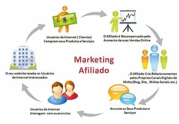 Como Ganhar Dinheiro na Internet com o Curso Fórmula Negócio Online - marketing de Afiliados